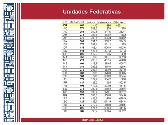 pisa2009_resultados estados
